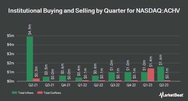 Institutional Ownership by Quarter for Achieve Life Sciences (NASDAQ:ACHV)