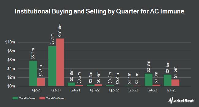 Insider Trading History for AC Immune (NASDAQ:ACIU)