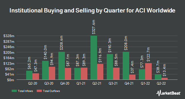 Institutional Ownership by Quarter for ACI Worldwide (NASDAQ:ACIW)