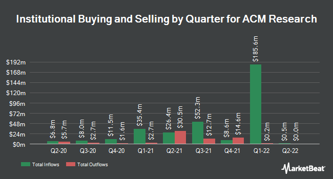 Institutional Ownership by Quarter for ACM Research (NASDAQ:ACMR)