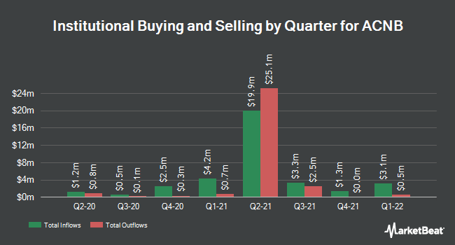 Institutional Ownership by Quarter for ACNB Corporation (NASDAQ:ACNB)