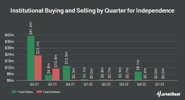 Institutional Ownership by Quarter for Independence (NASDAQ:ACQRU)