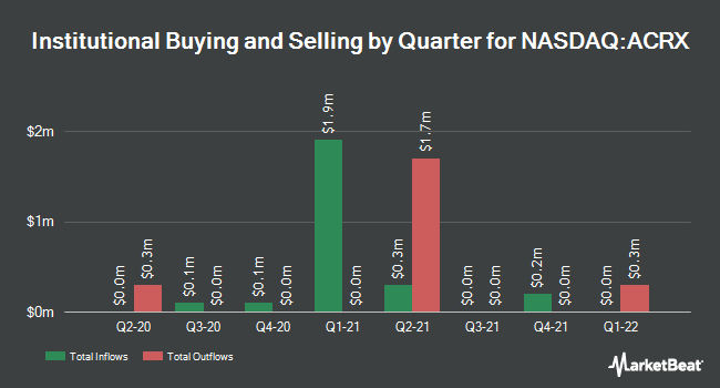 Institutional Ownership by Quarter for AcelRx Pharmaceuticals (NASDAQ:ACRX)