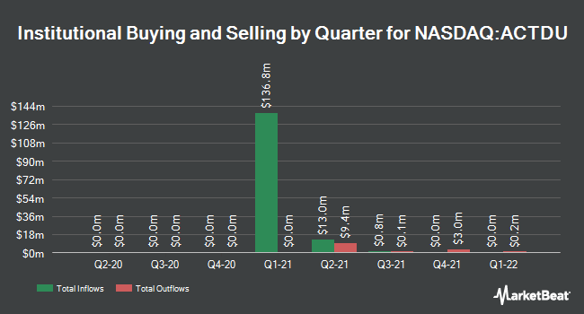 Institutional Ownership by Quarter for ArcLight Clean Transition Corp. II (NASDAQ:ACTDU)