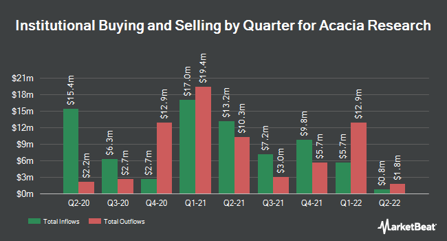 Institutional Ownership by Quarter for Acacia Research Corporation (NASDAQ:ACTG)