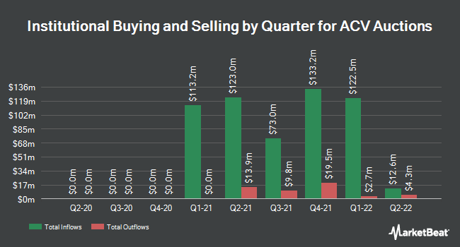 Institutional Ownership by Quarter for ACV Auctions (NASDAQ:ACVA)