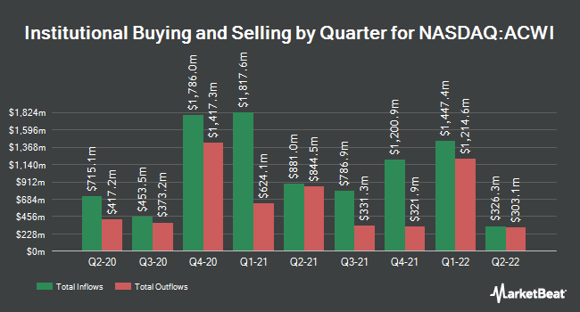 Institutional Ownership by Quarter for iShares MSCI ACWI ETF (NASDAQ:ACWI)