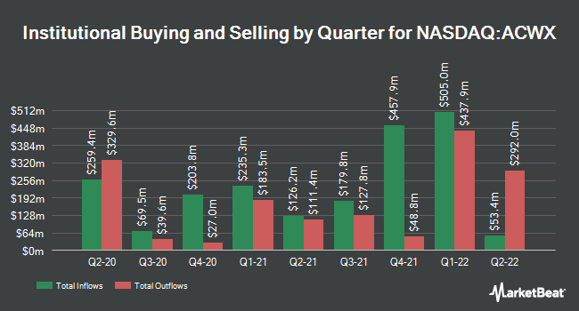 Institutional Ownership by Quarter for iShares MSCI ACWI ex US ETF (NASDAQ:ACWX)