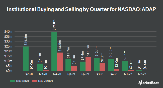 Institutional Ownership by Quarter for Adaptimmune Therapeutics (NASDAQ:ADAP)