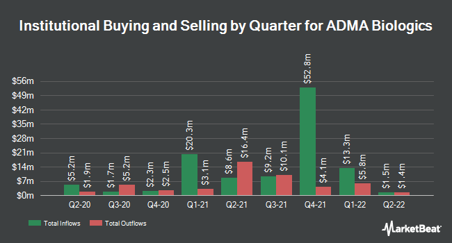 Institutional Ownership by Quarter for ADMA Biologics (NASDAQ:ADMA)