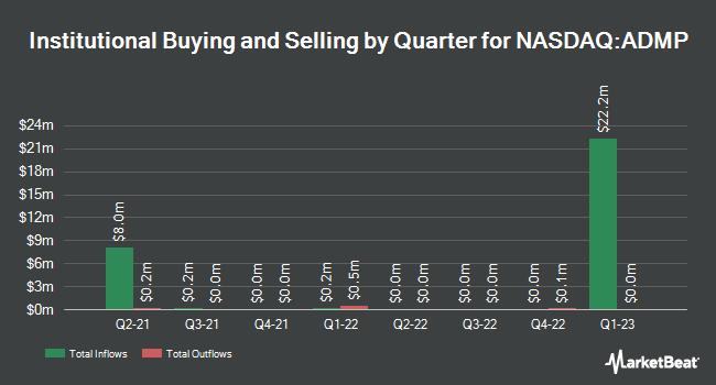 Institutional Ownership by Quarter for Adamis Pharmaceuticals Corporation (NASDAQ:ADMP)