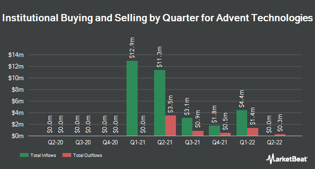 Institutional Ownership by Quarter for Advent Technologies (NASDAQ:ADN)