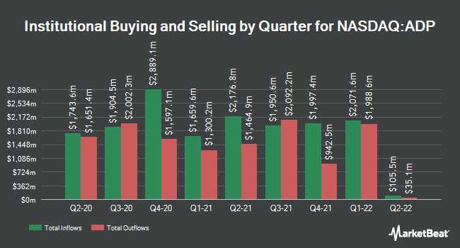 Institutional Ownership by Quarter for Automatic Data Processing (NASDAQ:ADP)