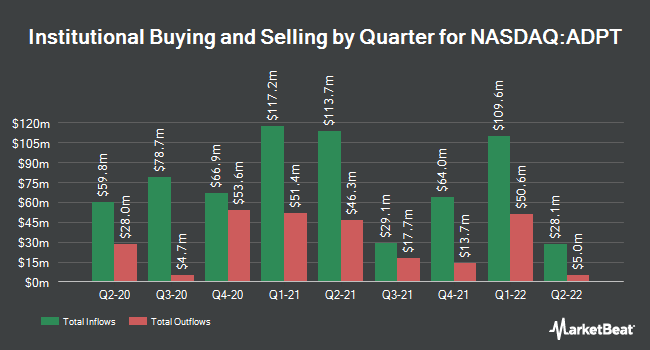 Institutional Ownership by Quarter for Adaptive Biotechnologies (NASDAQ:ADPT)