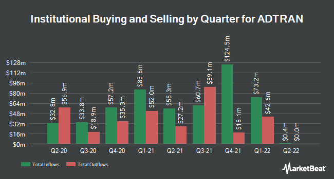 Institutional Ownership by Quarter for ADTRAN (NASDAQ:ADTN)