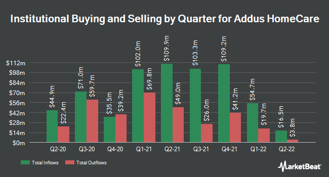 Institutional Ownership by Quarter for Addus HomeCare Corporation (NASDAQ:ADUS)