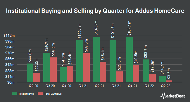Institutional Ownership by Quarter for Addus Homecare (NASDAQ:ADUS)