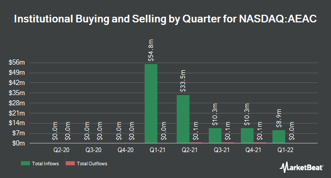 Institutional Ownership by Quarter for Authentic Equity Acquisition (NASDAQ:AEAC)