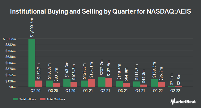 Institutional Ownership by Quarter for Advanced Energy Industries (NASDAQ:AEIS)