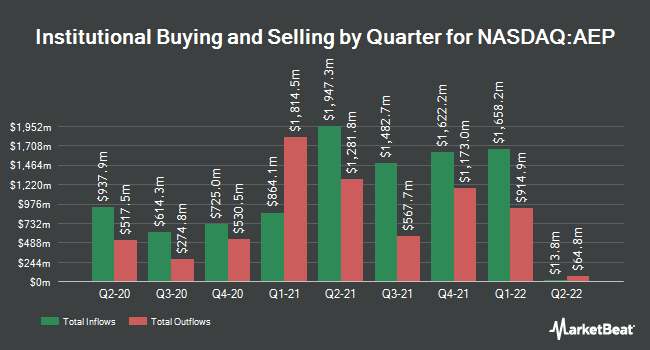 Institutional Ownership by Quarter for American Electric Power (NASDAQ:AEP)