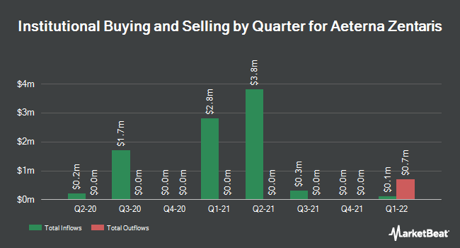 Institutional Ownership by Quarter for AEterna Zentaris (NASDAQ:AEZS)