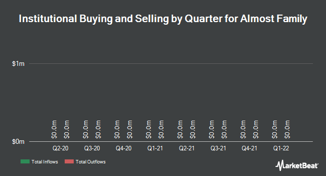 Institutional Ownership by Quarter for Almost Family (NASDAQ:AFAM)