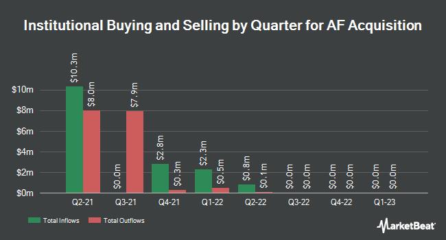 Institutional Ownership by Quarter for AF Acquisition (NASDAQ:AFAQU)