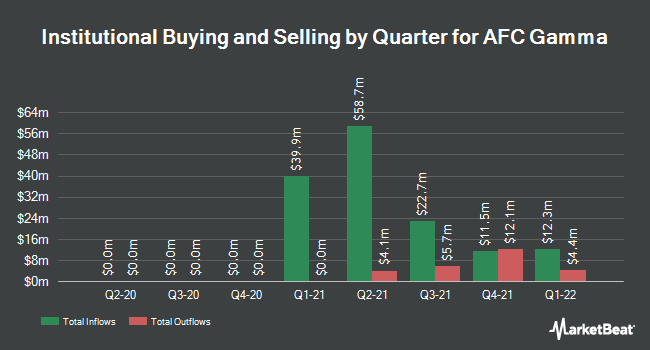 Institutional Ownership by Quarter for AFC Gamma (NASDAQ:AFCG)