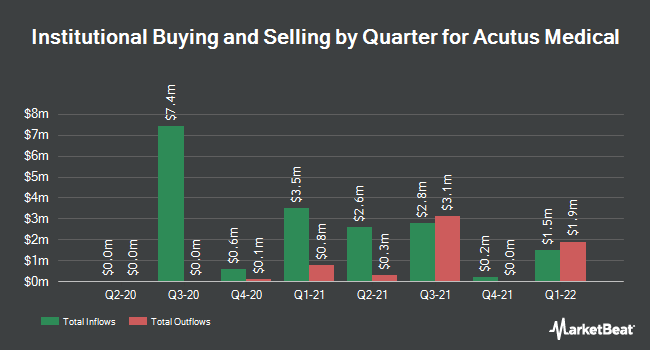 Institutional Ownership by Quarter for Acutus Medical (NASDAQ:AFIB)