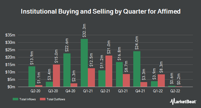 Institutional Ownership by Quarter for Affimed (NASDAQ:AFMD)