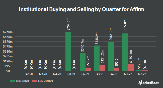 Institutional Ownership by Quarter for Affirm (NASDAQ:AFRM)
