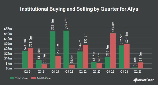 Institutional Ownership by Quarter for Afya (NASDAQ:AFYA)