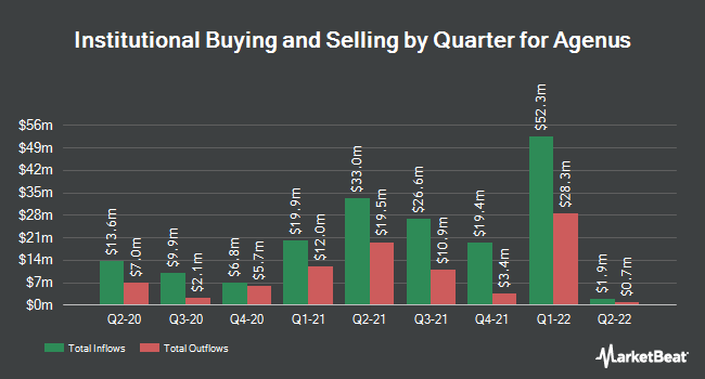 Institutional Ownership by Quarter for Agenus (NASDAQ:AGEN)