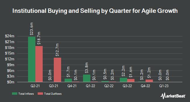 Institutional Ownership by Quarter for Agile Growth (NASDAQ:AGGRU)