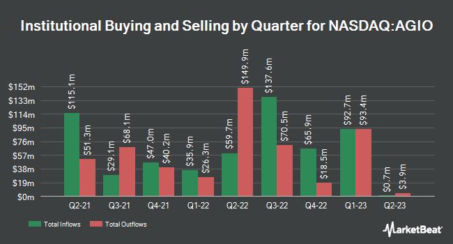 Insider Trading History for Agios Pharmaceuticals (NASDAQ:AGIO)