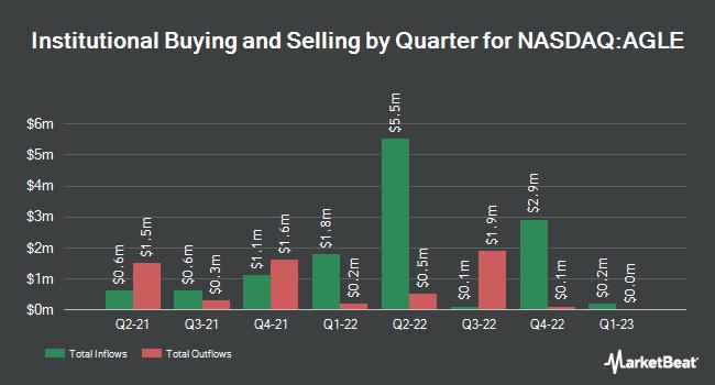 Institutional Ownership by Quarter for Aeglea BioTherapeutics (NASDAQ:AGLE)