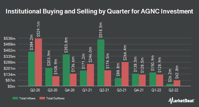 Institutional Ownership by Quarter for AGNC Investment (NASDAQ:AGNC)