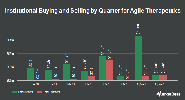 Institutional Ownership by Quarter for Agile Therapeutics (NASDAQ:AGRX)
