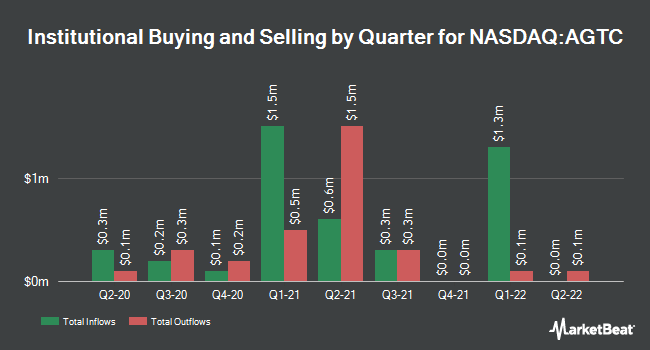 Institutional Ownership by Quarter for Applied Genetic Technologies Corporation (NASDAQ:AGTC)