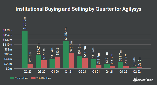 Institutional Ownership by Quarter for Agilysys (NASDAQ:AGYS)