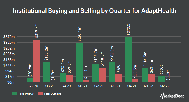 Institutional Ownership by Quarter for AdaptHealth (NASDAQ:AHCO)
