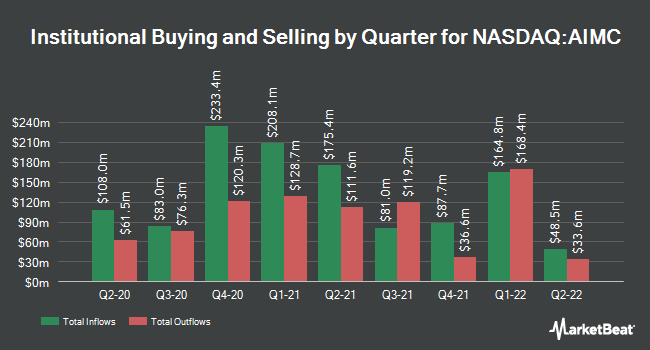 Institutional Ownership by Quarter for Altra Industrial Motion (NASDAQ:AIMC)