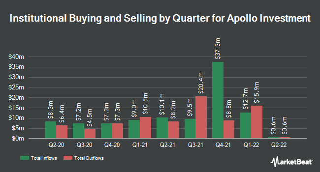 Institutional Ownership by Quarter for Apollo Investment Corp. (NASDAQ:AINV)