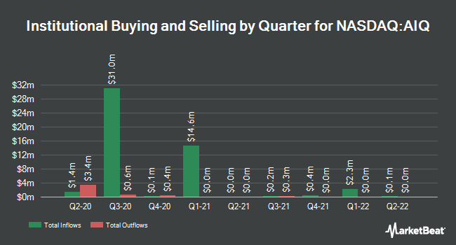 Institutional Ownership by Quarter for Alliance HealthCare Services (NASDAQ:AIQ)