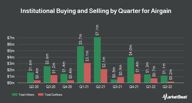 Institutional Ownership by Quarter for Airgain (NASDAQ:AIRG)