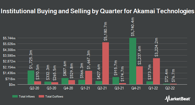 Institutional Ownership by Quarter for Akamai Technologies (NASDAQ:AKAM)