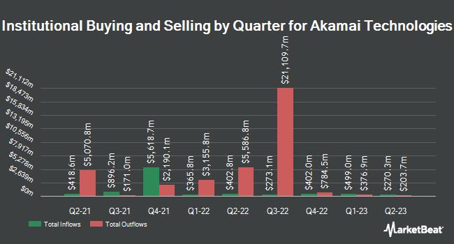 Dakota Wealth Management Invests 284000 In Akamai Technologies