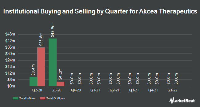 Institutional Ownership by Quarter for Akcea Therapeutics (NASDAQ:AKCA)