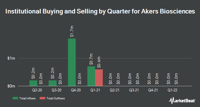 Institutional Ownership by Quarter for Akers Biosciences (NASDAQ:AKER)