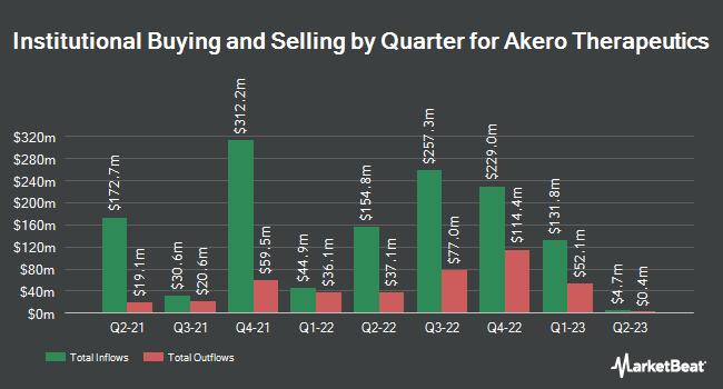 Institutional Ownership by Quarter for Akero Therapeutics (NASDAQ:AKRO)